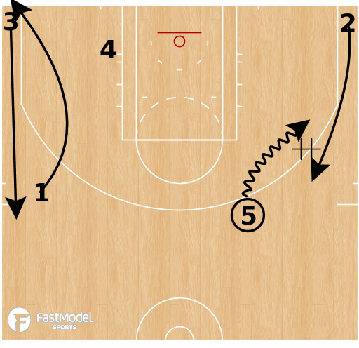 Basketball Play - Cleveland Cavaliers - Horns Lift
