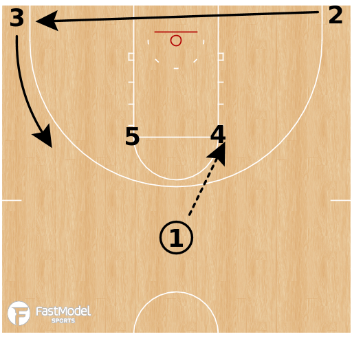 Basketball Play - Houston Rockets - Horns 21 Smash