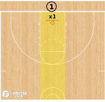 Basketball Play - Alley 1v1 Dribbling