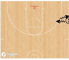 Basketball Play - Drag Dribble Series