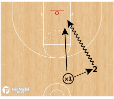 Basketball Play - 1v1 Pass