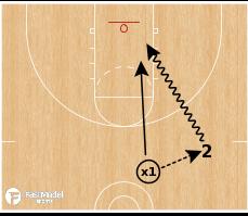Basketball Play - 1v1 Pass
