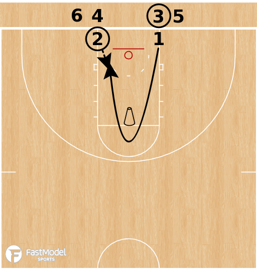 Basketball Play - Circle Shooting Jumpstops