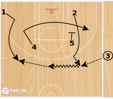 Basketball Play - Zipper Quick