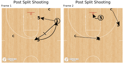 Basketball Play - Post Split Shooting