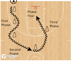 Basketball Play - 5 Cone Drill - Dribble to Finish