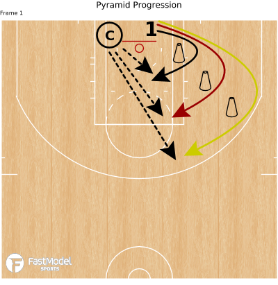 Basketball Play - Pyramid Progression