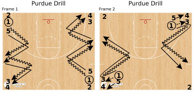 Basketball Play - Purdue Drill