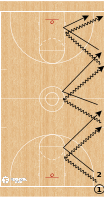Basketball Play - Zig Zag Series