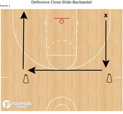 Basketball Play - Defensive Close-Slide-Backpedal