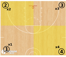 Basketball Play - 48 Second Drill