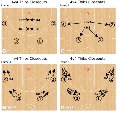 Basketball Play - 4v4 Thibs Closeouts