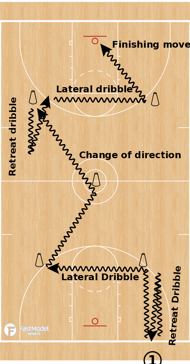 Basketball Play - Full Court Pressure Release Drill