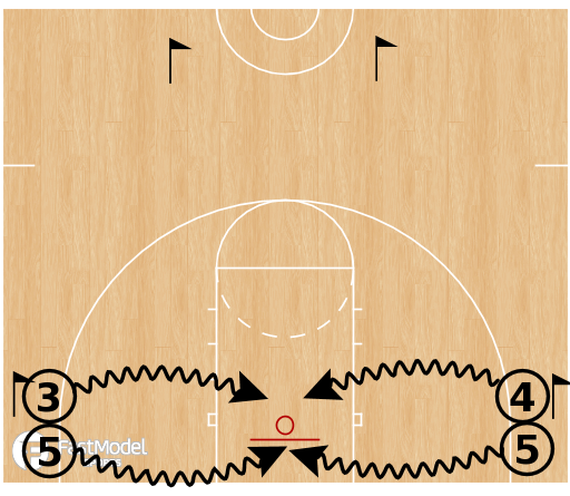 Basketball Play - Dribble Drive Motion: Finishing at the Rim