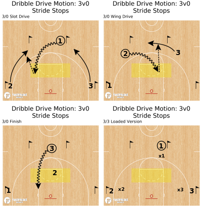 Basketball Play - Dribble Drive Motion: 3v0 Stride Stops