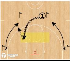 Basketball Play - Dribble Drive Motion: 3v0 Stride Stops