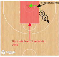 Basketball Play - Floater/Runner Drill
