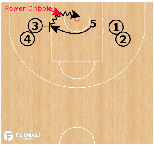 Basketball Play - Power Finishing Drill