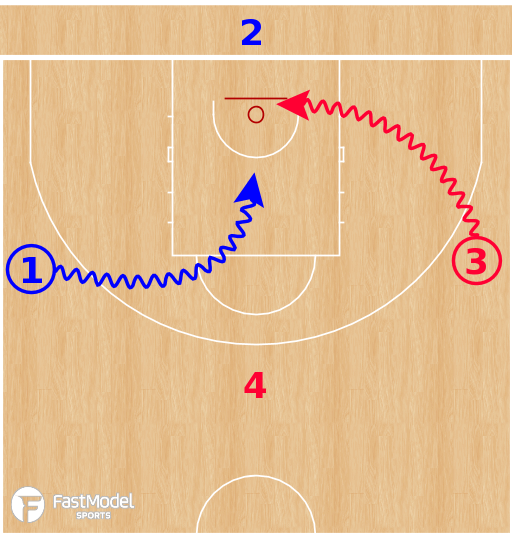 Basketball Play - High Five Finishing Drill