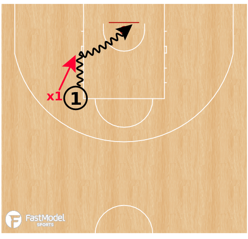 Basketball Play - Advantage Finishing Drill