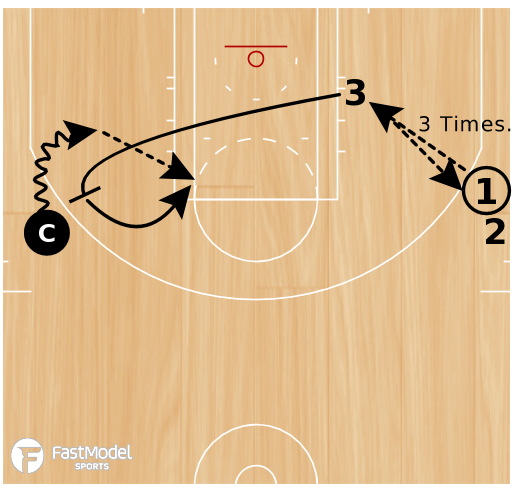 Basketball Play - 1-Hand Pass Follow Pick & Roll