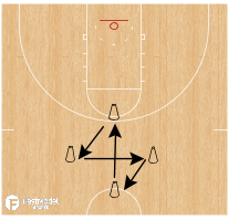 Basketball Play - Player Development: Diamond Defensive Drill