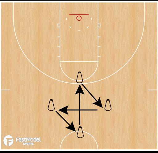 Basketball Play - Player Development: Diamond Defensive Drill