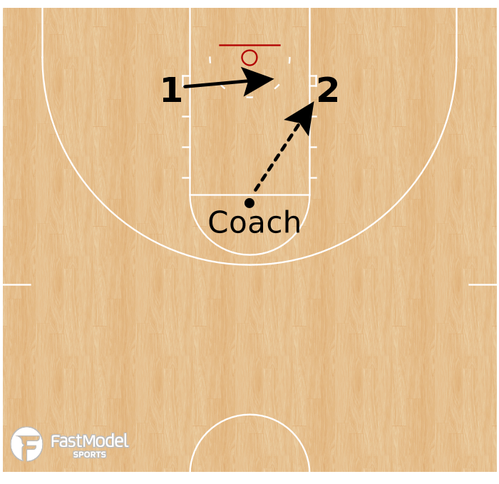 Basketball Play - Player Development: 1v1 Block Finishing