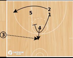 Basketball Play - UK Side Rub