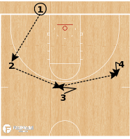 Basketball Play - Motion Offense: Four Lines Passing