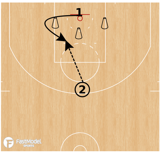 Basketball Play - Schrempf Shooting Drill