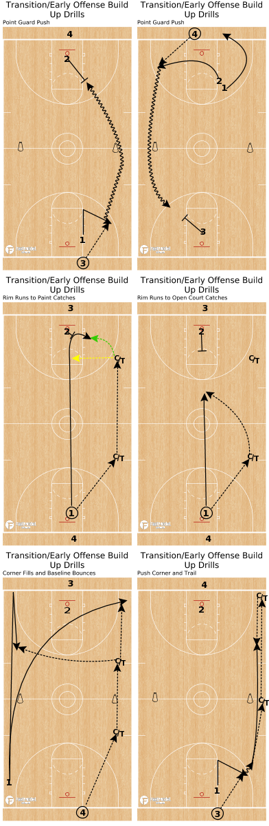 Basketball Play - Transition/Early Offense Build Up Drills