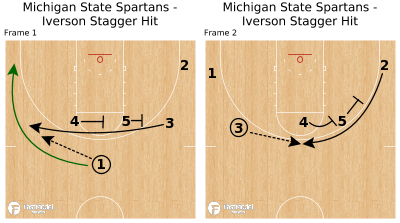 Basketball Play - Michigan State Spartans - Iverson Stagger Hit