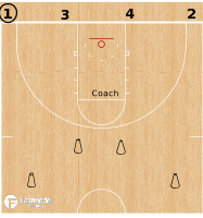 Basketball Play - Trail Blazer 2v2