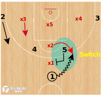 Basketball Play - David Blatt 1-1-3 Zone Defense
