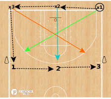 Basketball Play - 3v3 Ball Reversal Closeouts
