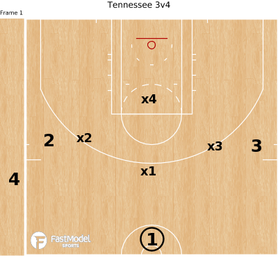 Basketball Play - Tennessee 3v4