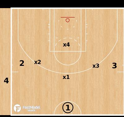 Basketball Play - Tennessee 3v4