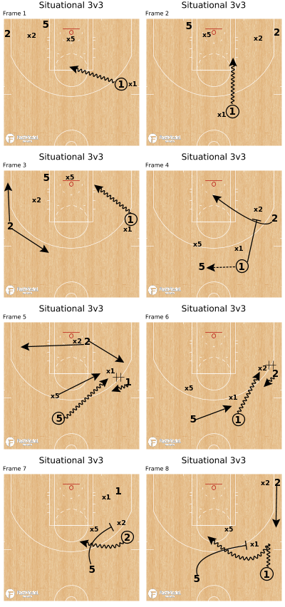 Basketball Play - Situational 3v3