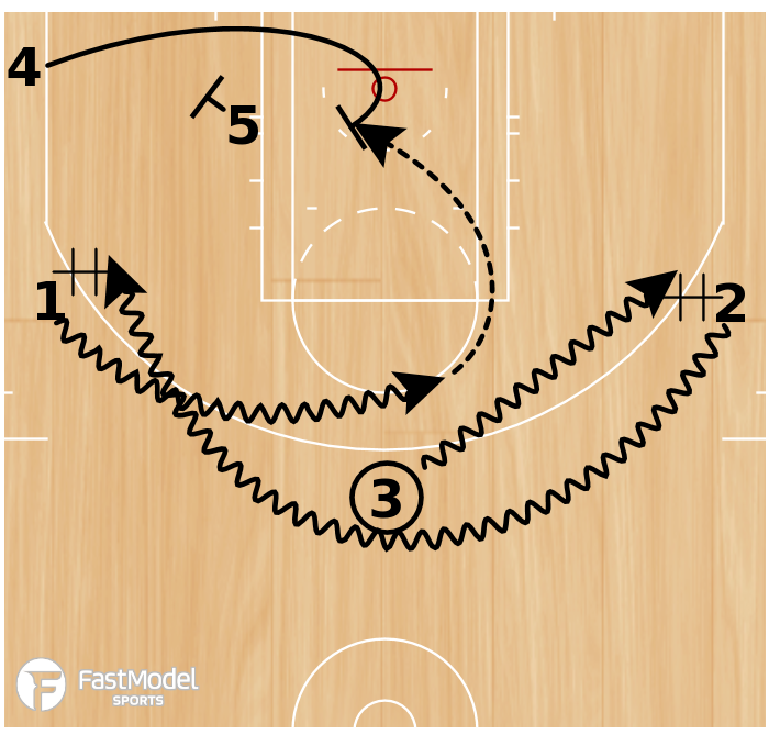 Basketball Play - Pacers Dribble Weave