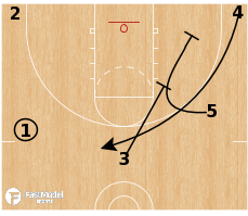 Basketball Play - 5 Stagger Chest
