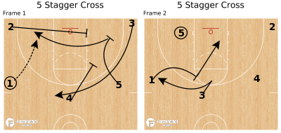 Basketball Play - 5 Stagger Cross