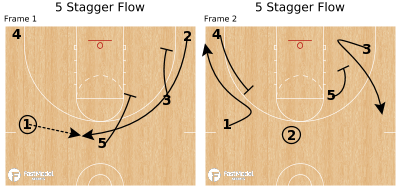 Basketball Play - 5 Stagger Flow