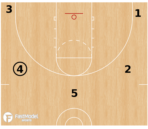 Basketball Play - Stagger Flow 54