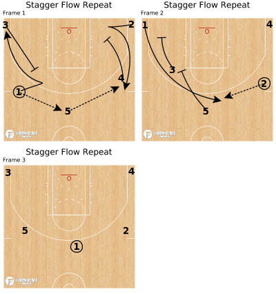 Basketball Play - Stagger Flow Repeat