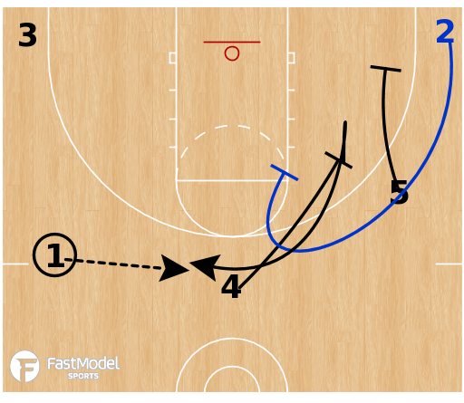 Basketball Play - 5 Stagger Invert