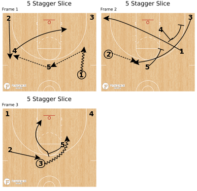 Basketball Play - 5 Stagger Slice
