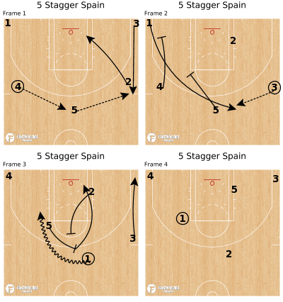 Basketball Play - 5 Stagger Spain