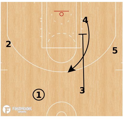 Basketball Play - Motion Offense: Fist Up Fade