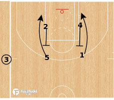 Basketball Play - Box Flow SLOB